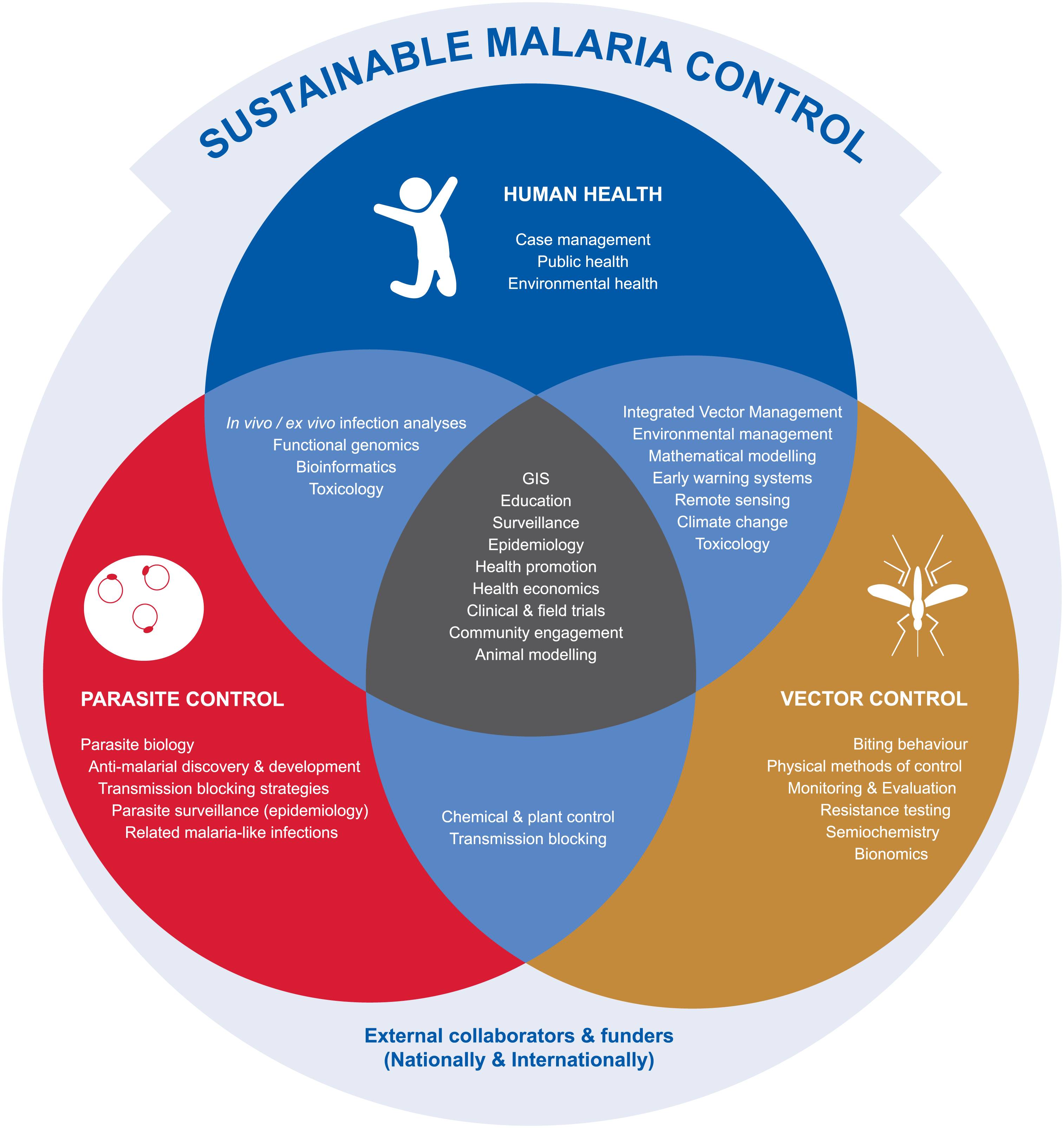 prevention and management strategies for malaria Malaria prevention and control and malaria case management this work closely aligns with strategies and objectives of the pmi and kenya's national bcc.
