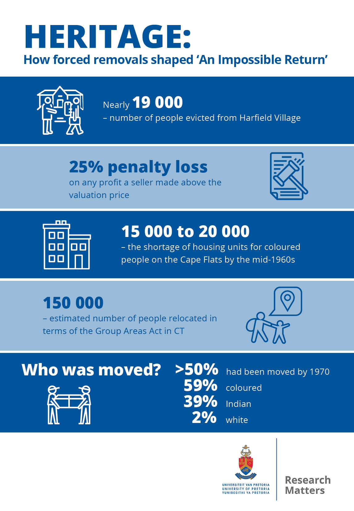 Infographic showing statistics of forced removals at harfield village