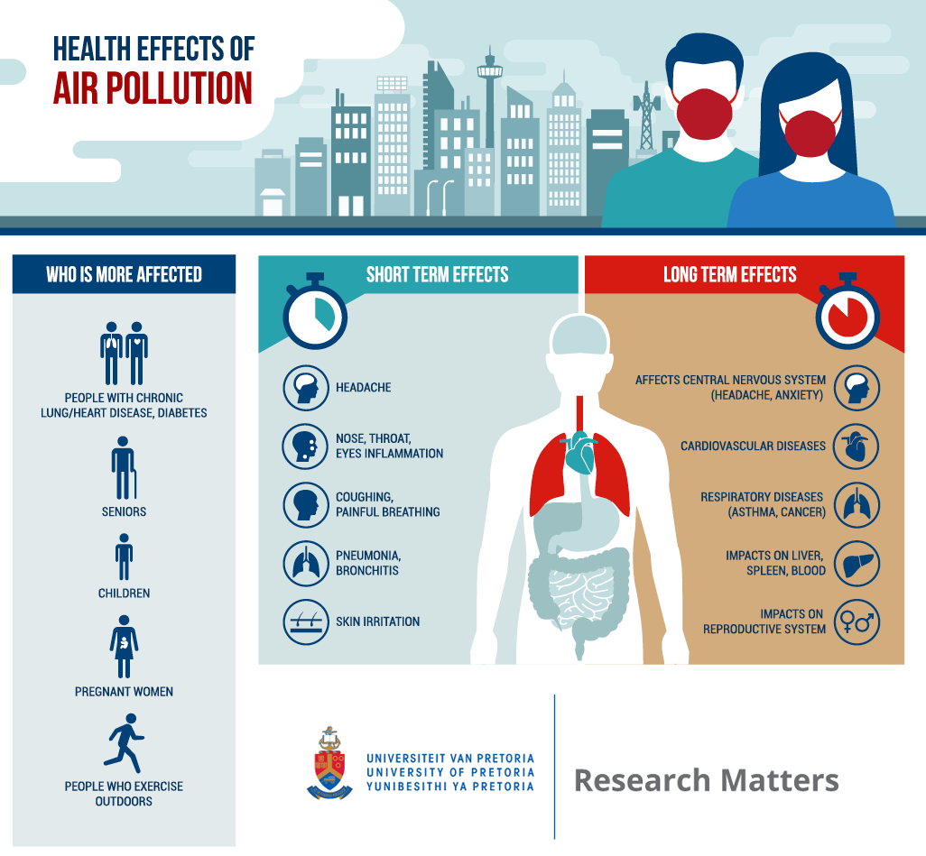 An infographic showing the effects of air pollution on respiratory health